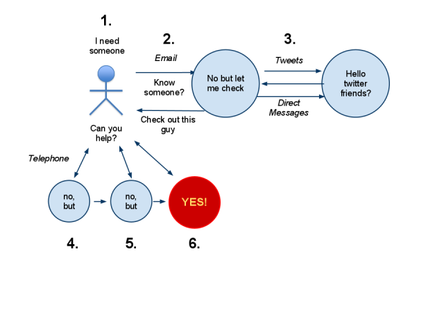 A diagram of communications related to finding someone with particular experience.