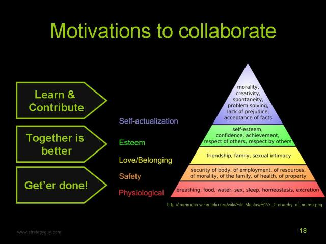 A slide showing Maslow's Hierarchy of needs and three motivations to collaborate.