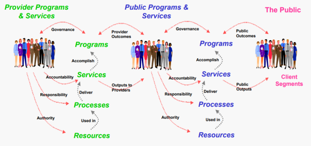 Public Service Reference Model